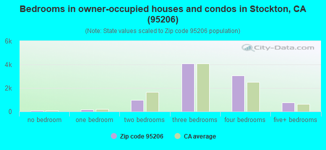 Bedrooms in owner-occupied houses and condos in Stockton, CA (95206)