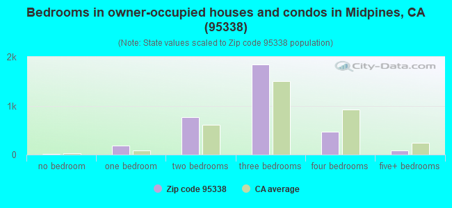 Bedrooms in owner-occupied houses and condos in Midpines, CA (95338)