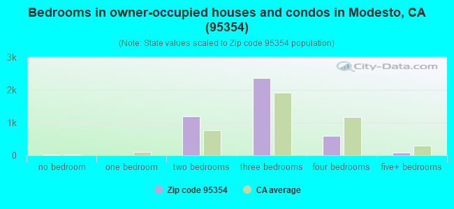 Bedrooms in owner-occupied houses and condos in Modesto, CA (95354)