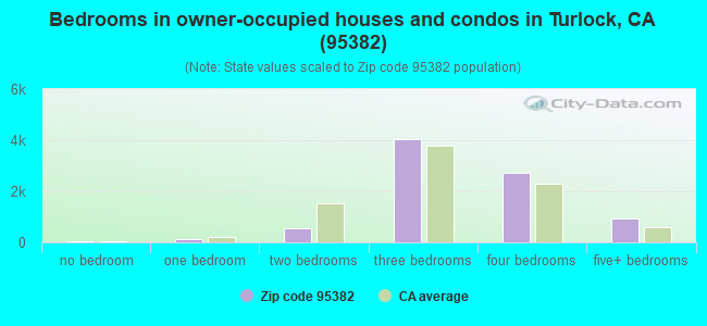 Bedrooms in owner-occupied houses and condos in Turlock, CA (95382)