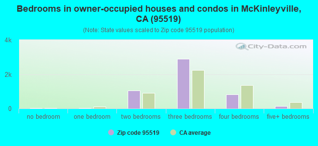 Bedrooms in owner-occupied houses and condos in McKinleyville, CA (95519)