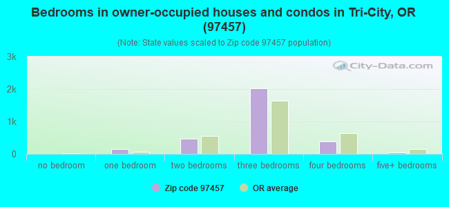 Bedrooms in owner-occupied houses and condos in Tri-City, OR (97457)