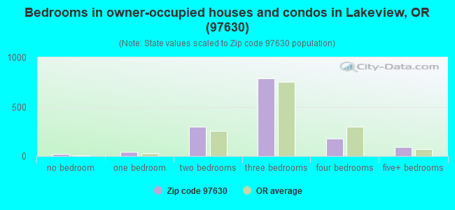 Bedrooms in owner-occupied houses and condos in Lakeview, OR (97630)
