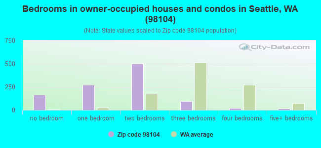 Bedrooms in owner-occupied houses and condos in Seattle, WA (98104)