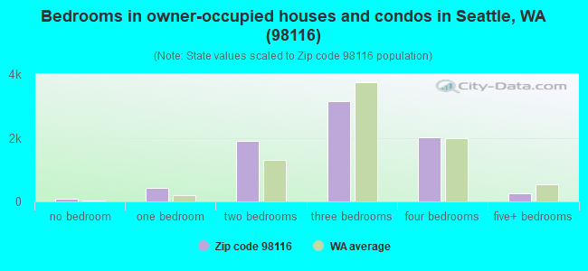Bedrooms in owner-occupied houses and condos in Seattle, WA (98116)