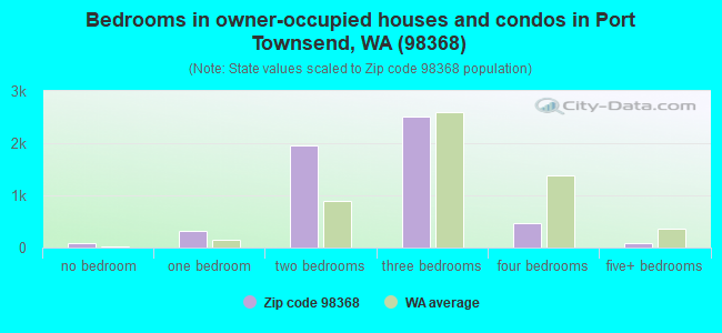 Bedrooms in owner-occupied houses and condos in Port Townsend, WA (98368)