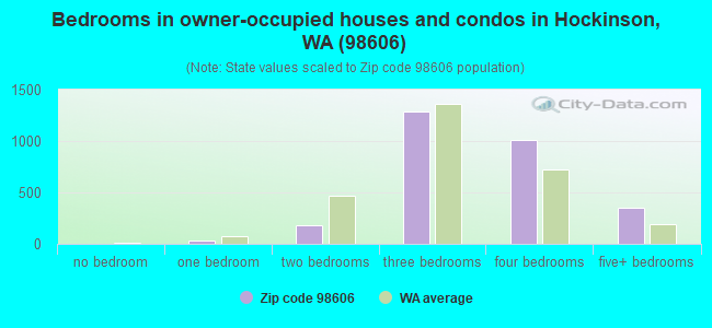 Bedrooms in owner-occupied houses and condos in Hockinson, WA (98606)