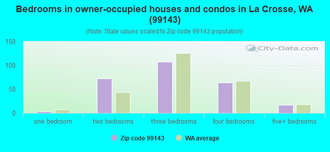 Bedrooms in owner-occupied houses and condos in La Crosse, WA (99143)
