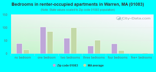 Bedrooms in renter-occupied apartments in Warren, MA (01083)