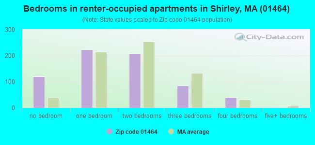 Bedrooms in renter-occupied apartments in Shirley, MA (01464)
