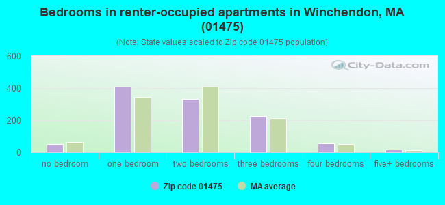 Bedrooms in renter-occupied apartments in Winchendon, MA (01475)