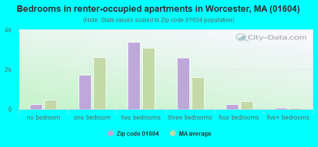 Bedrooms in renter-occupied apartments in Worcester, MA (01604)