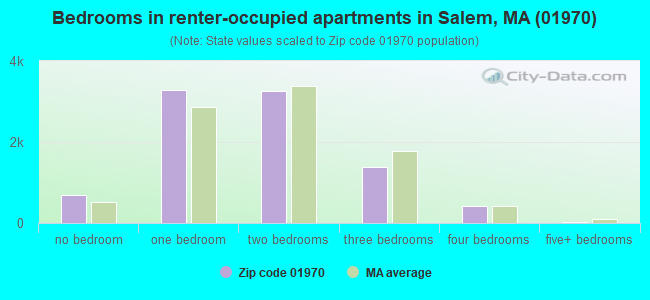 Bedrooms in renter-occupied apartments in Salem, MA (01970)
