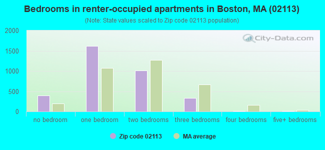 Bedrooms in renter-occupied apartments in Boston, MA (02113)