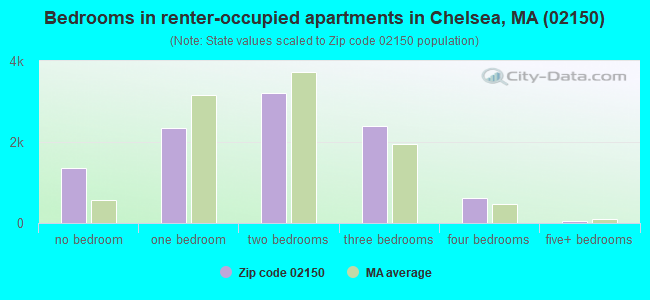 Bedrooms in renter-occupied apartments in Chelsea, MA (02150)