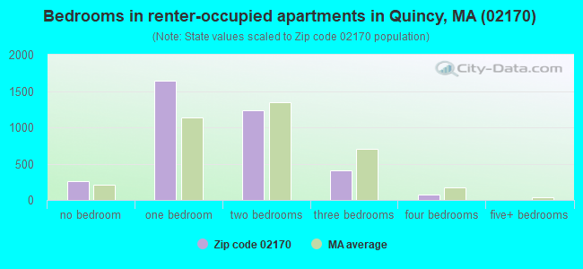 Bedrooms in renter-occupied apartments in Quincy, MA (02170)