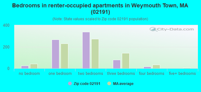 Bedrooms in renter-occupied apartments in Weymouth Town, MA (02191)
