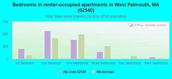 Bedrooms in renter-occupied apartments in West Falmouth, MA (02540)