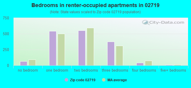 Bedrooms in renter-occupied apartments in 02719