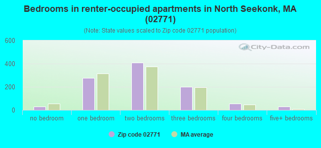 Bedrooms in renter-occupied apartments in North Seekonk, MA (02771)