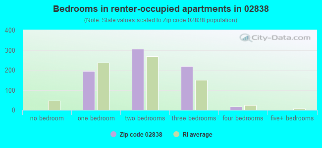 Bedrooms in renter-occupied apartments in 02838