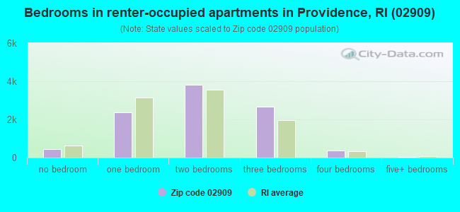 Bedrooms in renter-occupied apartments in Providence, RI (02909)