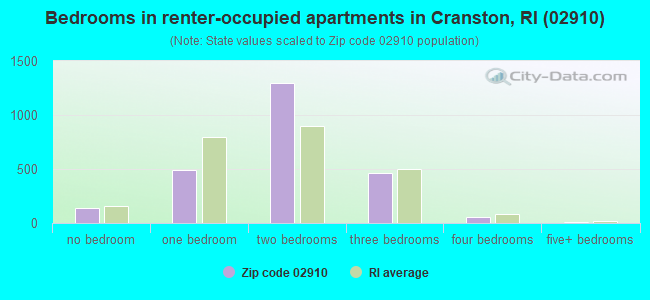 Bedrooms in renter-occupied apartments in Cranston, RI (02910)