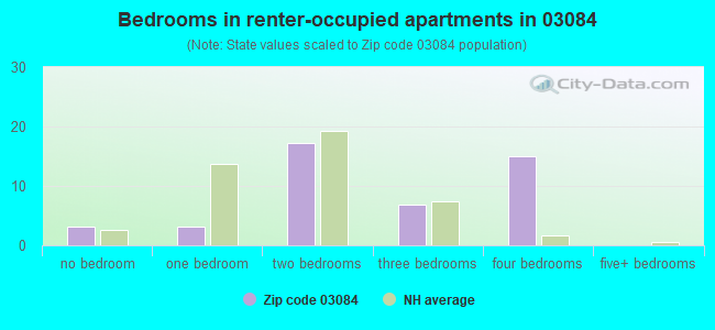 Bedrooms in renter-occupied apartments in 03084
