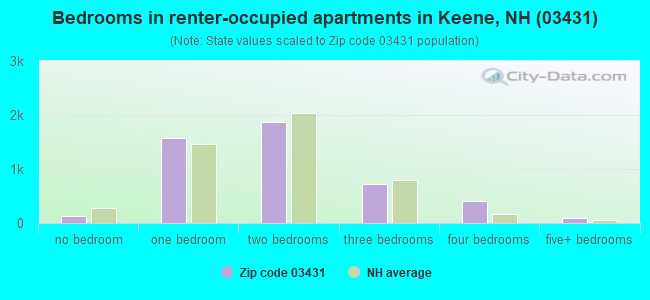 Bedrooms in renter-occupied apartments in Keene, NH (03431)