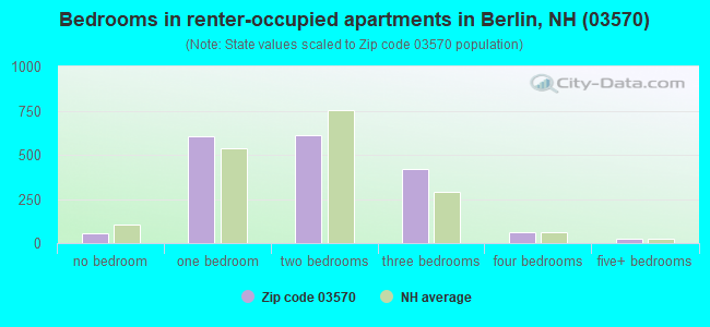 Bedrooms in renter-occupied apartments in Berlin, NH (03570)