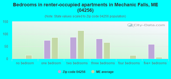 Bedrooms in renter-occupied apartments in Mechanic Falls, ME (04256)