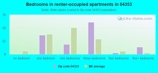 Bedrooms in renter-occupied apartments in 04353