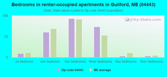 Bedrooms in renter-occupied apartments in Guilford, ME (04443)