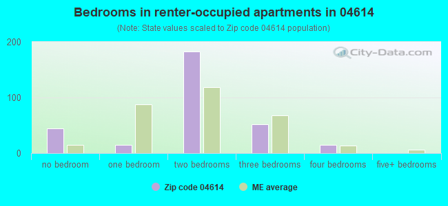 Bedrooms in renter-occupied apartments in 04614
