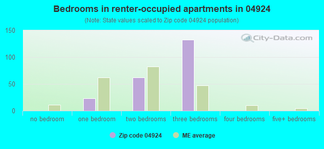 Bedrooms in renter-occupied apartments in 04924