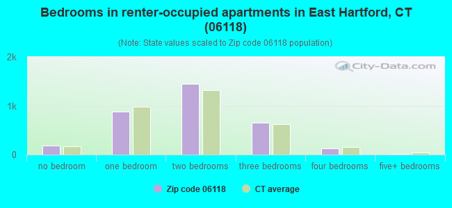 Bedrooms in renter-occupied apartments in East Hartford, CT (06118)