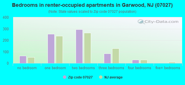 Bedrooms in renter-occupied apartments in Garwood, NJ (07027)