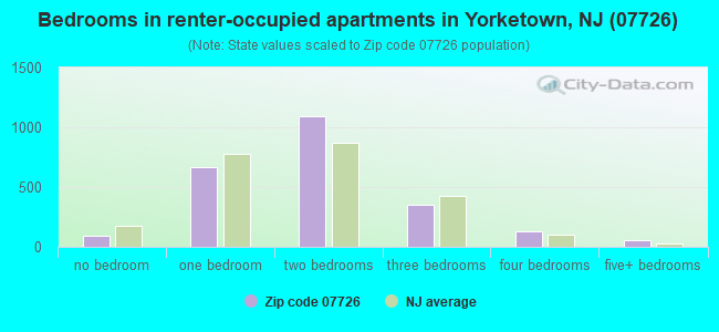 Bedrooms in renter-occupied apartments in Yorketown, NJ (07726)