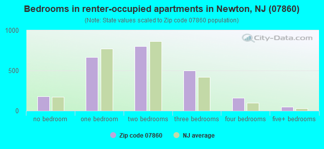 Bedrooms in renter-occupied apartments in Newton, NJ (07860)