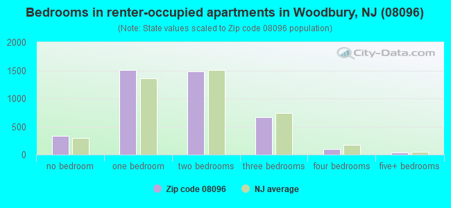 Bedrooms in renter-occupied apartments in Woodbury, NJ (08096)
