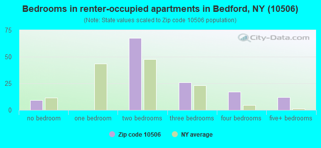 Bedrooms in renter-occupied apartments in Bedford, NY (10506)