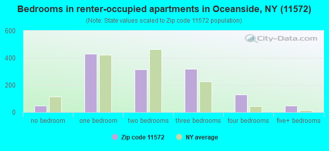 Bedrooms in renter-occupied apartments in Oceanside, NY (11572)