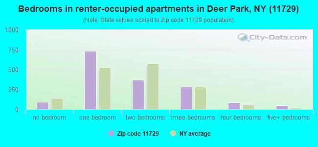 Bedrooms in renter-occupied apartments in Deer Park, NY (11729)
