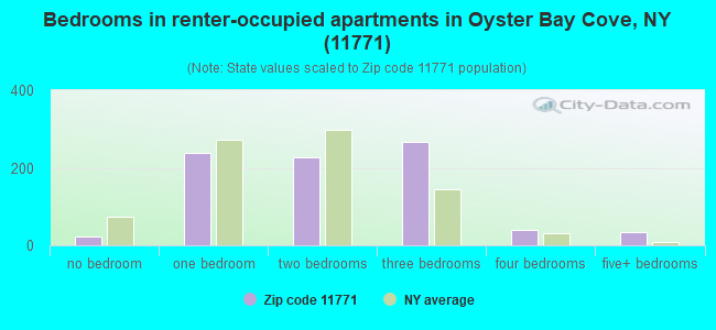 Bedrooms in renter-occupied apartments in Oyster Bay Cove, NY (11771)