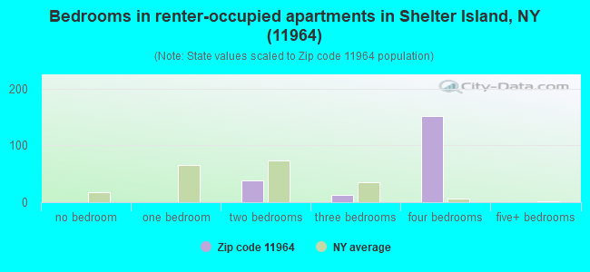 Bedrooms in renter-occupied apartments in Shelter Island, NY (11964)