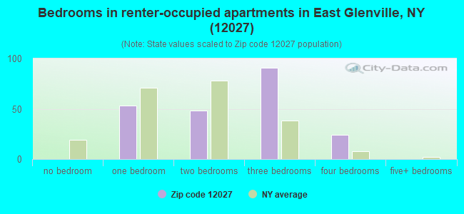 Bedrooms in renter-occupied apartments in East Glenville, NY (12027)