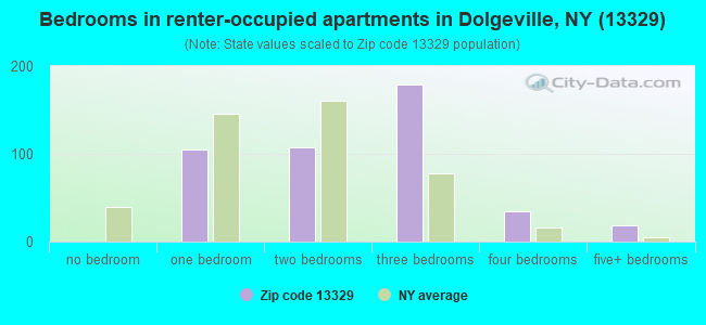 Bedrooms in renter-occupied apartments in Dolgeville, NY (13329)