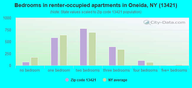 Bedrooms in renter-occupied apartments in Oneida, NY (13421)