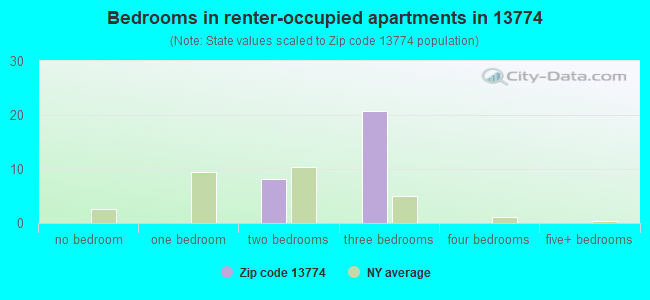 Bedrooms in renter-occupied apartments in 13774