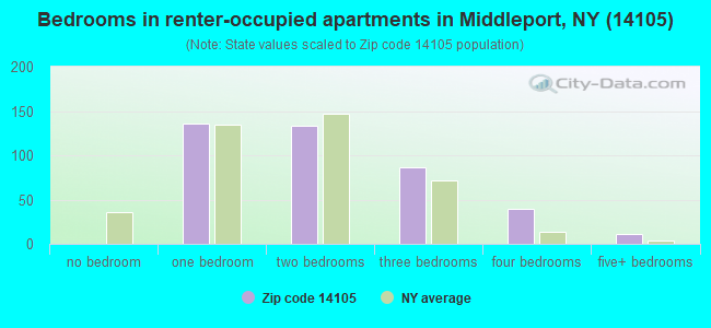 Bedrooms in renter-occupied apartments in Middleport, NY (14105)
